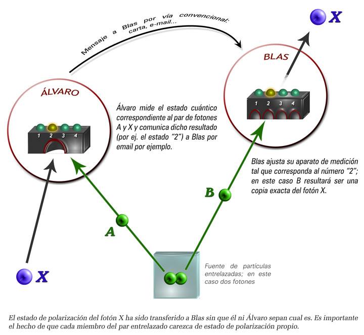 teletransporte_cuantico