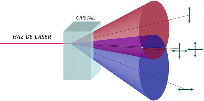 Polarización de fotones a traves de un cristal de borato de bario beta.