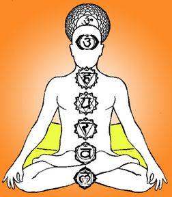 Sistema de chakras del cuerpo humano